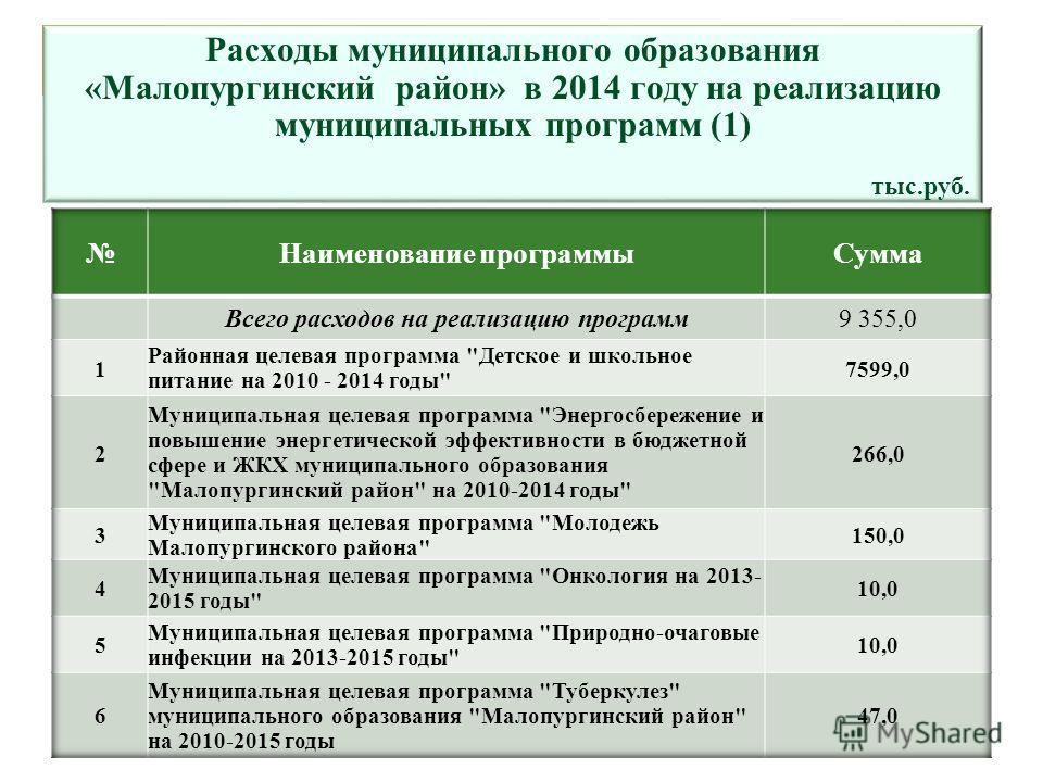 Расходы муниципального образования «Малопургинский район» в 2014 году на реализацию муниципальных программ (1) тыс.руб.