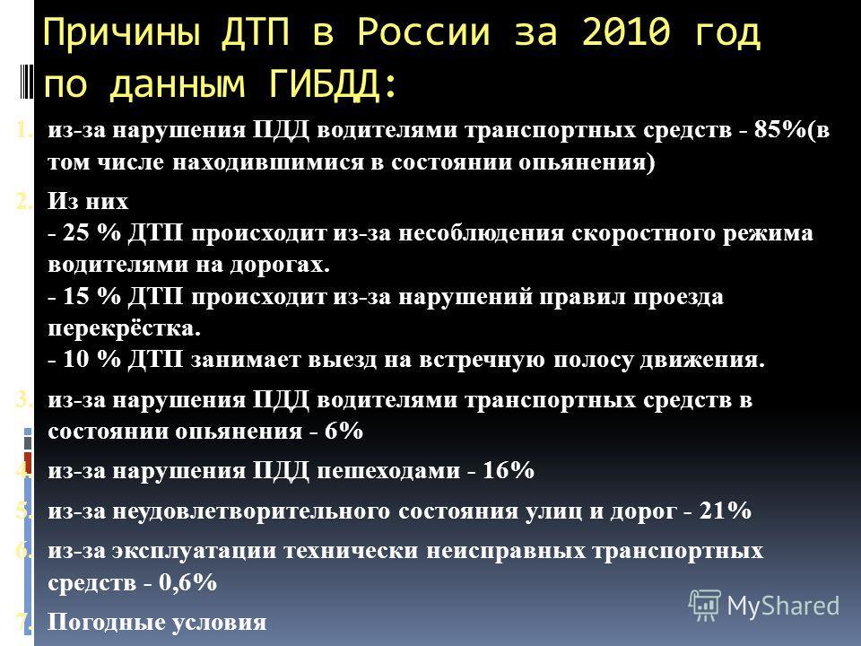 Причины ДТП в России за 2010 год по данным ГИБДД: 1. из-за нарушения ПДД водителями транспортных средств - 85%(в том числе находившимися в состоянии опьянения) 2. Из них - 25 % ДТП происходит из-за несоблюдения скоростного режима водителями на дорога