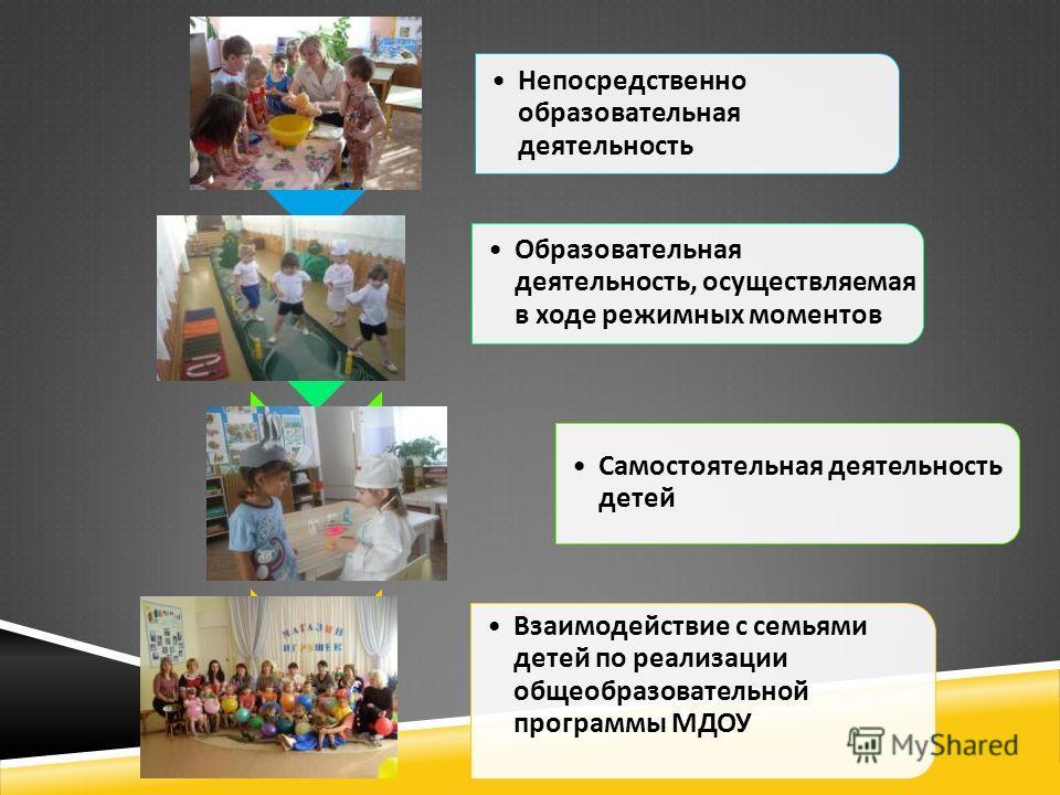 Непосредственно образовательная деятельность Образовательная деятельность, осуществляемая в ходе режимных моментов Самостоятельная деятельность детей Взаимодействие с семьями детей по реализации общеобразовательной программы МДОУ