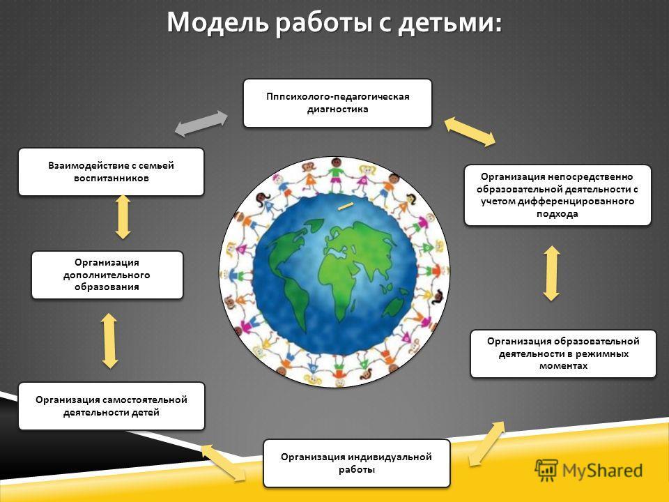Модель работы с детьми: Пппсихолого - педагогическая диагностика Организация непосредственно образовательной деятельности с учетом дифференцированного подхода Организация индивидуальной работы Организация дополнительного образования Организация самос