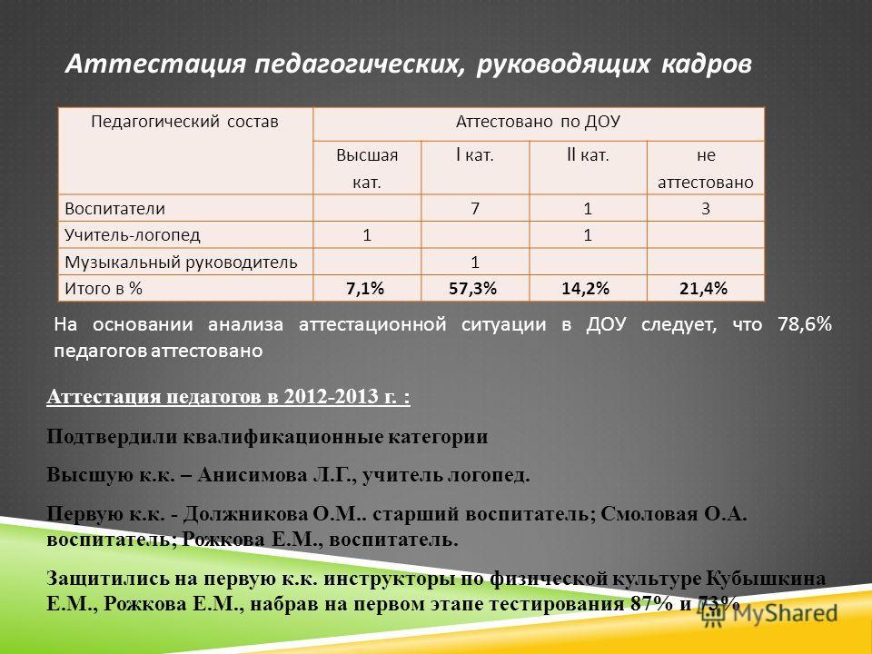 Аттестация педагогических, руководящих кадров Педагогический состав Аттестовано по ДОУ Высшая кат. I кат.II кат. не аттестовано Воспитатели 7 13 Учитель - логопед 1 1 Музыкальный руководитель 1 Итого в %7,1% 57,3% 14,2% 21,4% На основании анализа атт