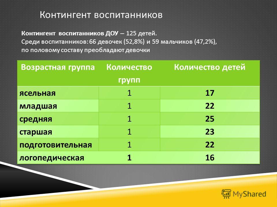 Контингент воспитанников ДОУ – 125 детей. Среди воспитанников: 66 девочек (52,8%) и 59 мальчиков (47,2%), по половому составу преобладают девочки Контингент воспитанников
