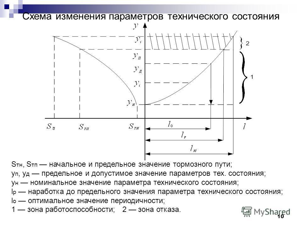 10 Схема изменения параметров технического состояния S тн, S тп начальное и предельное значение тормозного пути; y п, y д предельное и допустимое значение параметров тех. состояния; y н номинальное значение параметра технического состояния; l p нараб