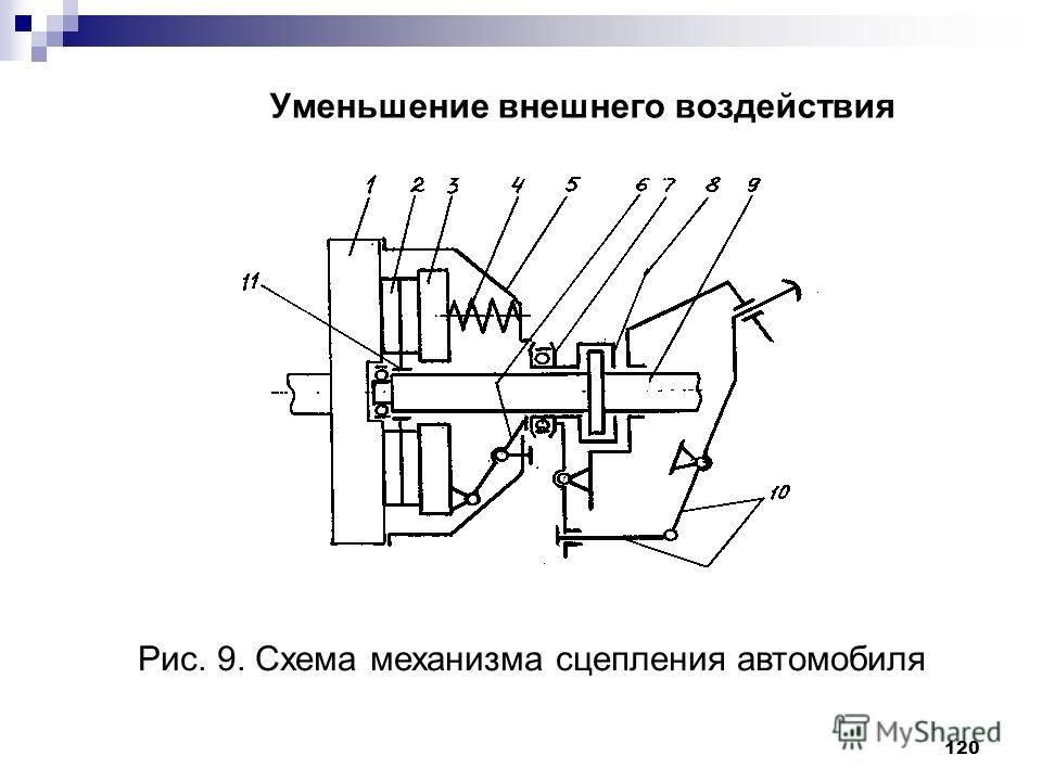 120 Уменьшение внешнего воздействия Рис. 9. Схема механизма сцепления автомобиля