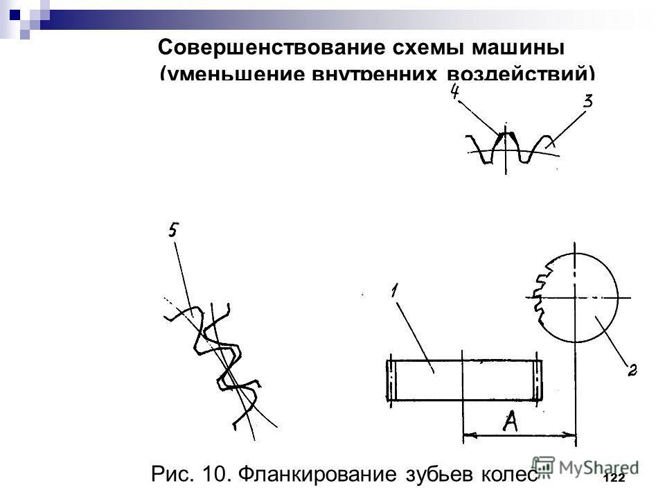 122 Совершенствование схемы машины (уменьшение внутренних воздействий) Рис. 10. Фланкирование зубьев колес