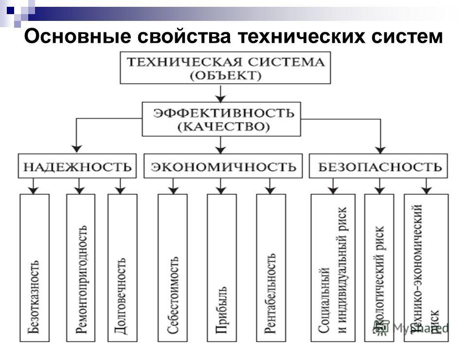 20 Основные свойства технических систем
