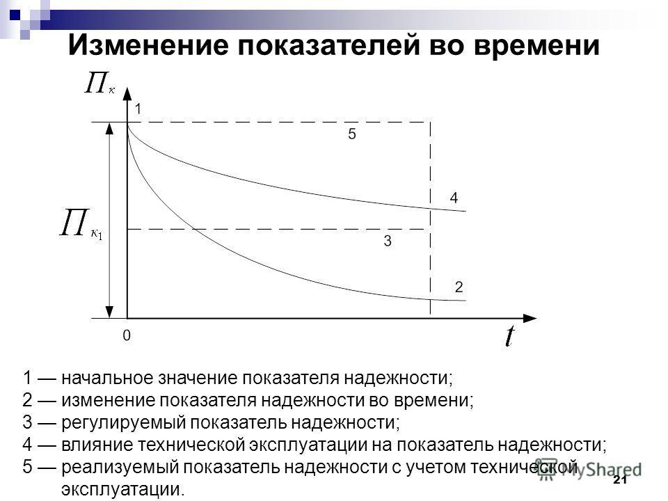 21 Изменение показателей во времени 1 начальное значение показателя надежности; 2 изменение показателя надежности во времени; 3 регулируемый показатель надежности; 4 влияние технической эксплуатации на показатель надежности; 5 реализуемый показатель