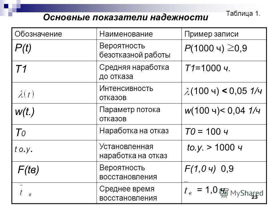 23 Основные показатели надежности Таблица 1. Обозначение НаименованиеПример записи P(t) Вероятность безотказной работы P(1000 ч) 0,9 Т1 Средняя наработка до отказа Т1=1000 ч. Интенсивность отказов (100 ч) < 0,05 1/ч w(t.) Параметр потока отказов w(10