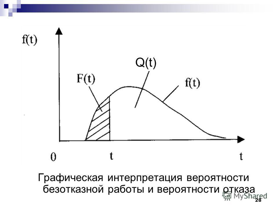 28 Графическая интерпретация вероятности безотказной работы и вероятности отказа Q(t)