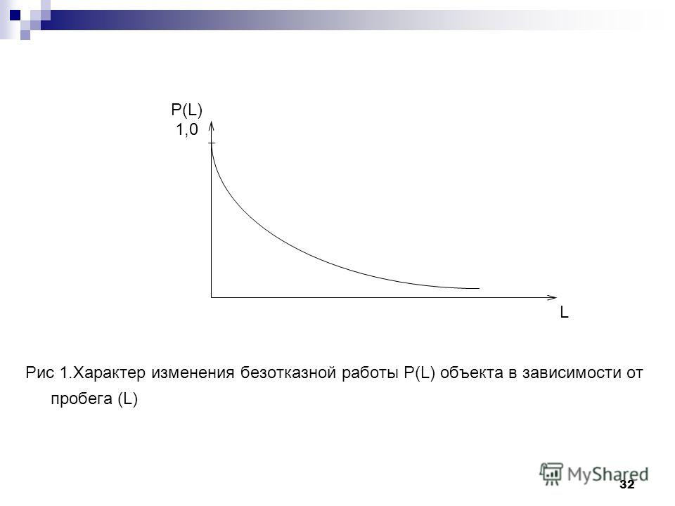 32 Р(L) 1,0 L Рис 1. Характер изменения безотказной работы Р(L) объекта в зависимости от пробега (L)