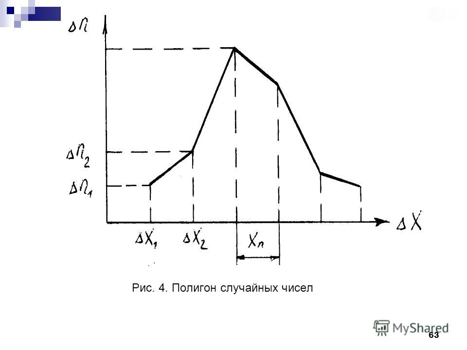 63 Рис. 4. Полигон случайных чисел