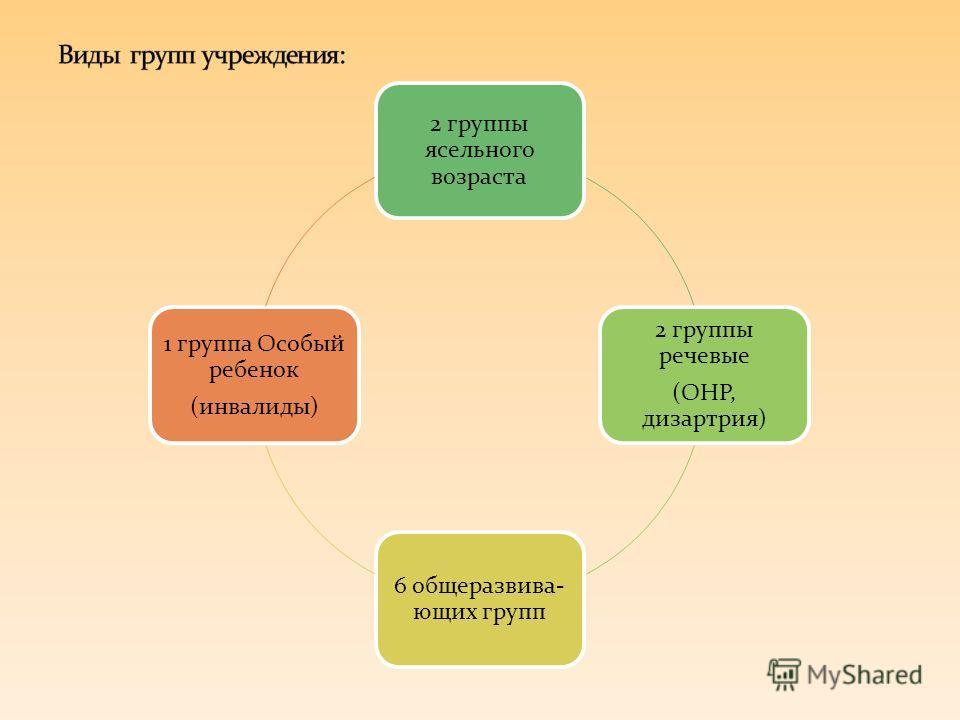 2 группы ясельного возраста 2 группы речевые (ОНР, дизартрия) 6 общеразвива- ющих групп 1 группа Особый ребенок (инвалиды)