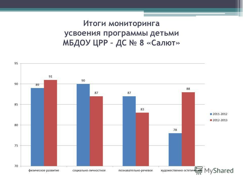 Итоги мониторинга усвоения программы детьми МБДОУ ЦРР – ДС 8 «Салют»