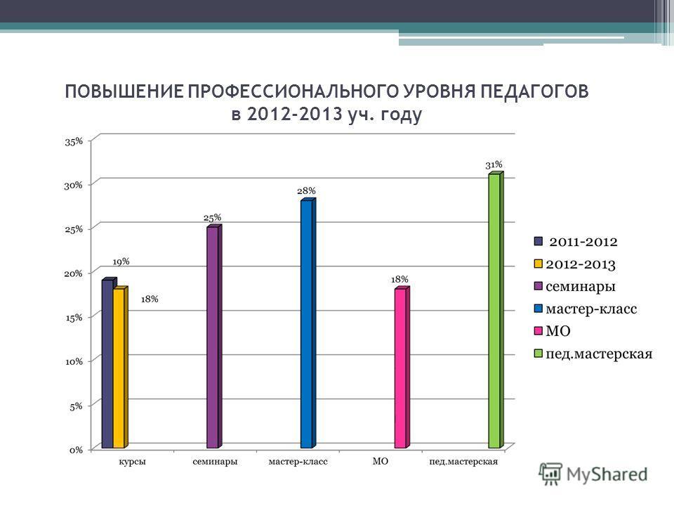 ПОВЫШЕНИЕ ПРОФЕССИОНАЛЬНОГО УРОВНЯ ПЕДАГОГОВ в 2012-2013 уч. году