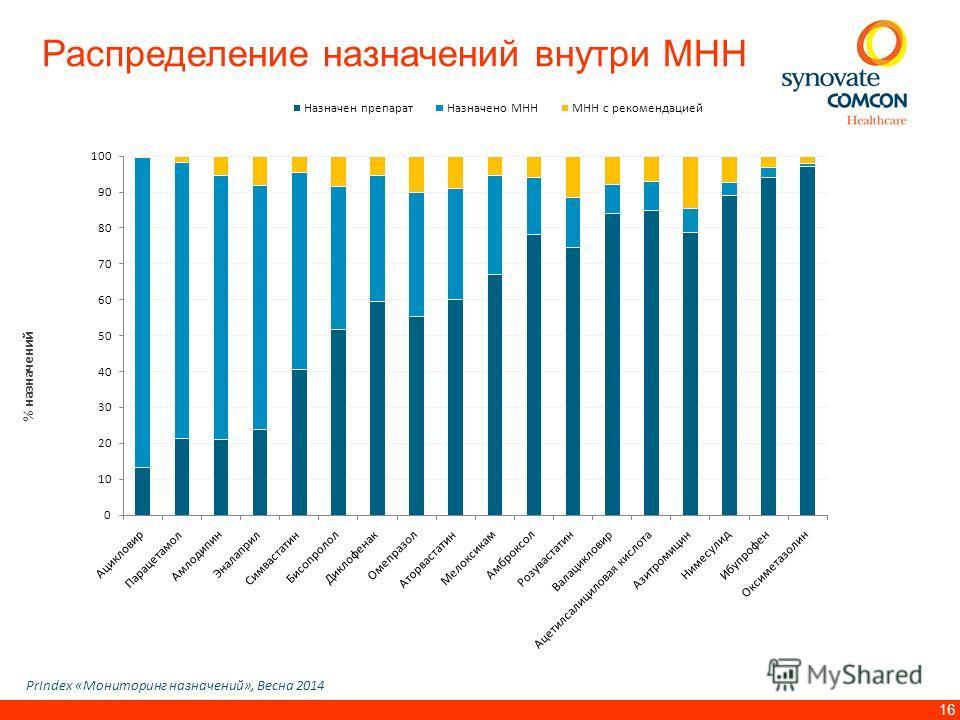 16 Распределение назначений внутри МНН PrIndex «Мониторинг назначений», Весна 2014 % назначений