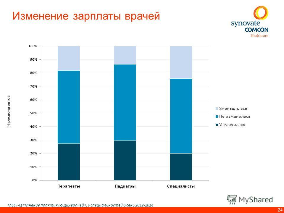 24 Изменение зарплаты врачей MEDI-Q «Мнение практикующих врачей», 6 специальностей Осень 2012-2014 % респондентов