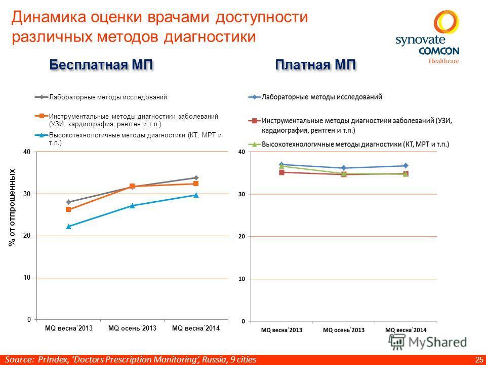 25 Динамика оценки врачами доступности различных методов диагностики % от отпрошенных Бесплатная МП Платная МП Source: PrIndex, Doctors Prescription Monitoring, Russia, 9 cities