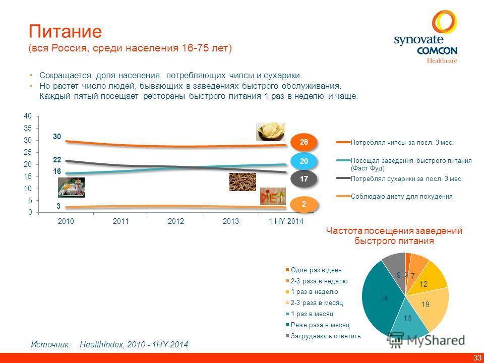 33 Питание (вся Россия, среди населения 16-75 лет) Сокращается доля населения, потребляющих чипсы и сухарики. Но растет число людей, бывающих в заведениях быстрого обслуживания. Каждый пятый посещает рестораны быстрого питания 1 раз в неделю и чаще.