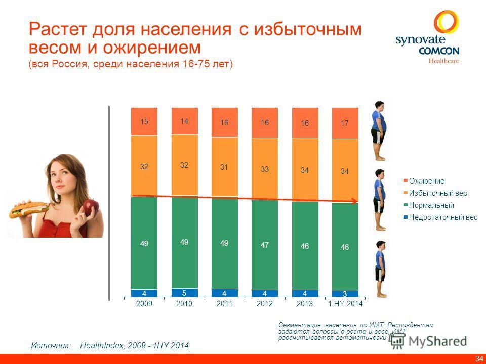 34 Сегментация населения по ИМТ. Респондентам задаются вопросы о росте и весе, ИМТ рассчитывается автоматически Источник: HealthIndex, 2009 - 1HY 2014 Растет доля населения с избыточным весом и ожирением (вся Россия, среди населения 16-75 лет)