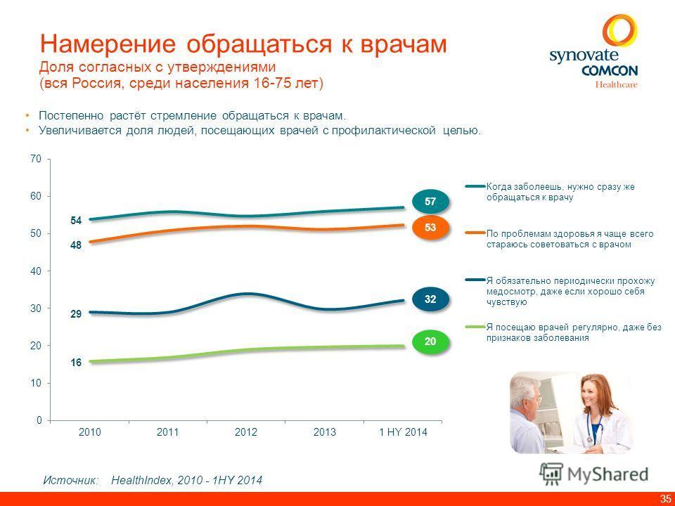 35 Намерение обращаться к врачам Доля согласных с утверждениями (вся Россия, среди населения 16-75 лет) Постепенно растёт стремление обращаться к врачам. Увеличивается доля людей, посещающих врачей с профилактической целью. 20 32 53 57 Источник: Heal