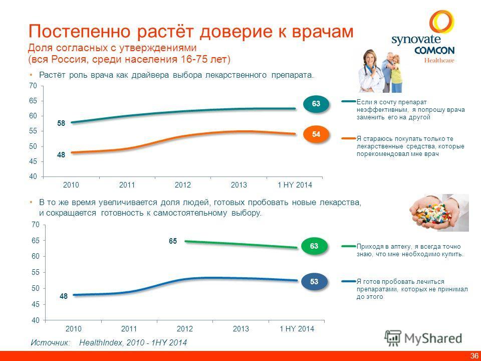 36 Постепенно растёт доверие к врачам Доля согласных с утверждениями (вся Россия, среди населения 16-75 лет) Растёт роль врача как драйвера выбора лекарственного препарата. 5454 5454 63 Источник: HealthIndex, 2010 - 1HY 2014 5353 5353 63 В то же врем