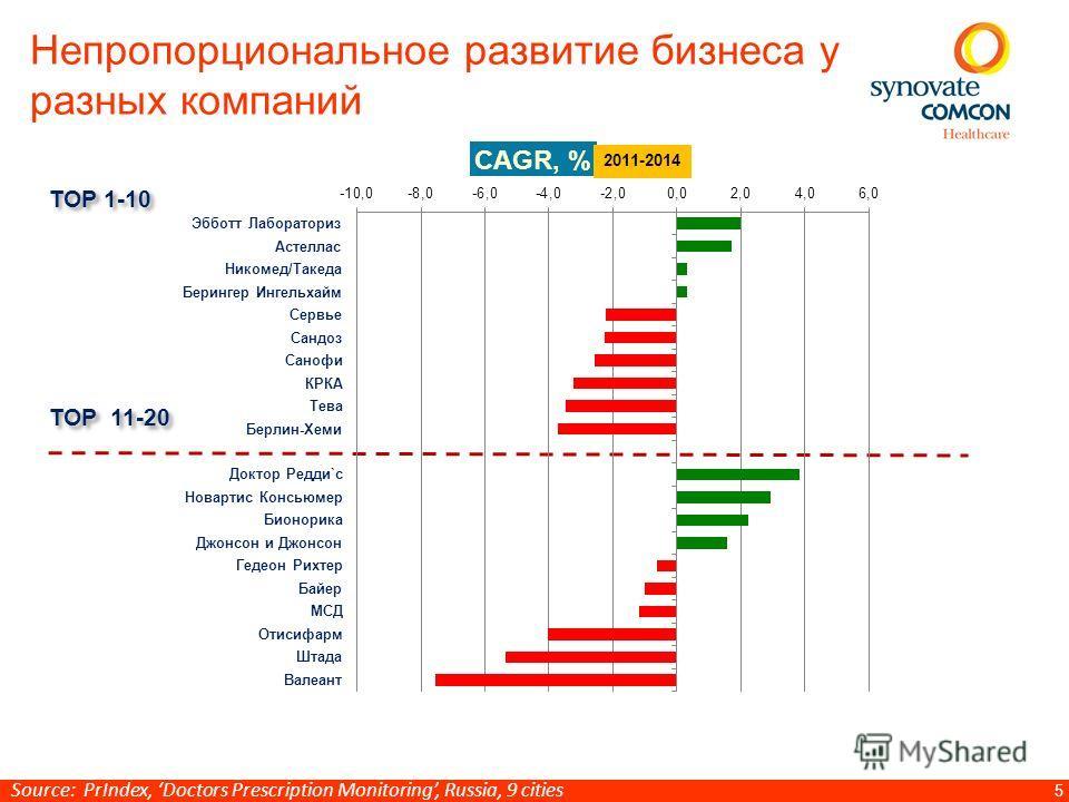 5 Непропорциональное развитие бизнеса у разных компаний ТОР 1-10 ТОР 11-20 Source: PrIndex, Doctors Prescription Monitoring, Russia, 9 cities