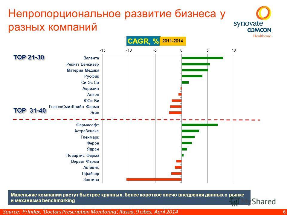 6 Непропорциональное развитие бизнеса у разных компаний ТОР 21-30 ТОР 31-40 Маленькие компании растут быстрее крупных: более короткое плечо внедрения данных о рынке и механизма benchmarking Source: PrIndex, Doctors Prescription Monitoring, Russia, 9