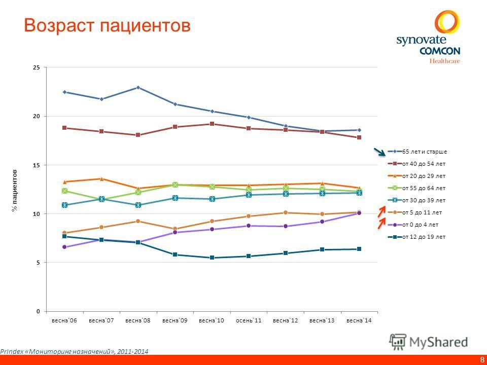 8 Возраст пациентов PrIndex «Мониторинг назначений», 2011-2014 % пациентов