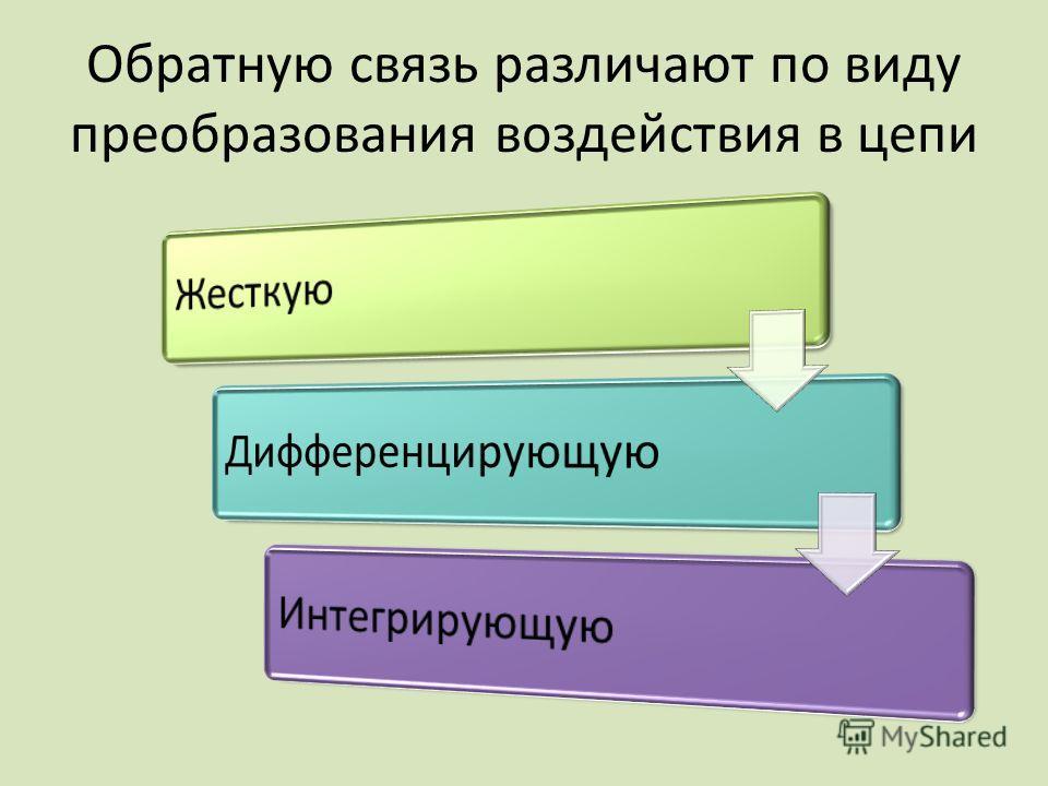 Обратную связь различают по виду преобразования воздействия в цепи