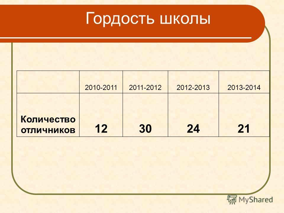 Гордость школы 2010-20112011-20122012-20132013-2014 Количество отличников 12302421