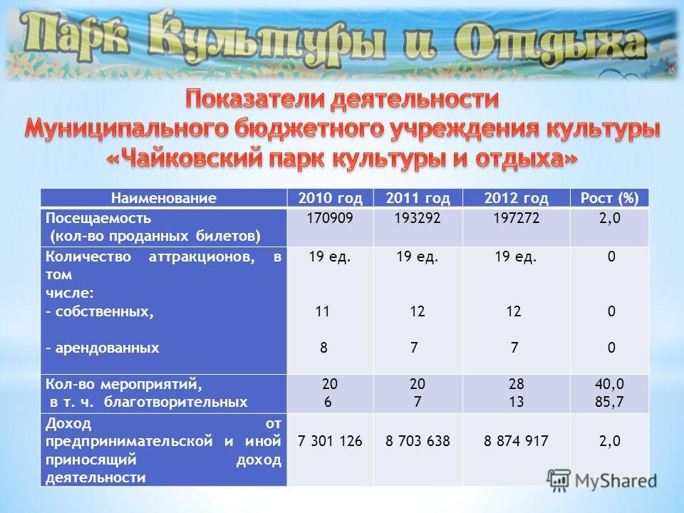 Наименование 2010 год 2011 год 2012 год Рост (%) Посещаемость (кол-во проданных билетов) 1709091932921972722,0 Количество аттракционов, в том числе: - собственных, - арендованных 19 ед. 11 8 19 ед. 12 7 19 ед. 12 7 0 0 0 Кол-во мероприятий, в т. ч. б