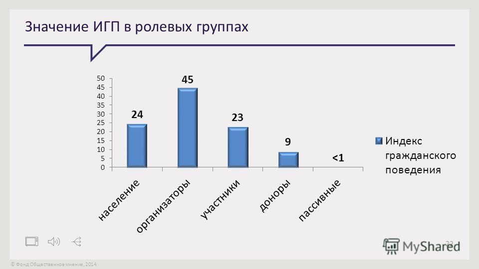 © Фонд Общественное мнение, 2014 22 Значение ИГП в ролевых группах