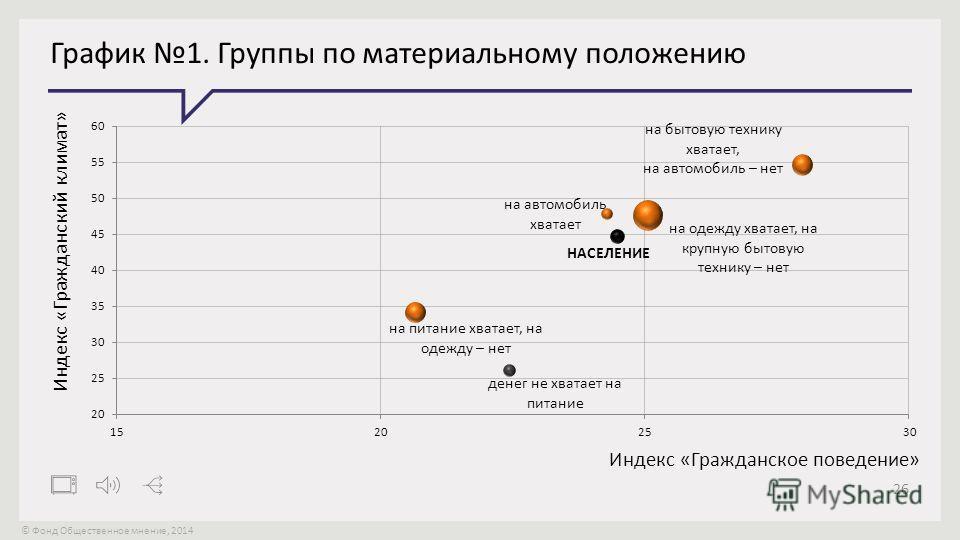 © Фонд Общественное мнение, 2014 26 График 1. Группы по материальному положению