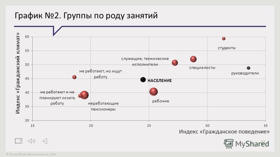 © Фонд Общественное мнение, 2014 27 График 2. Группы по роду занятий