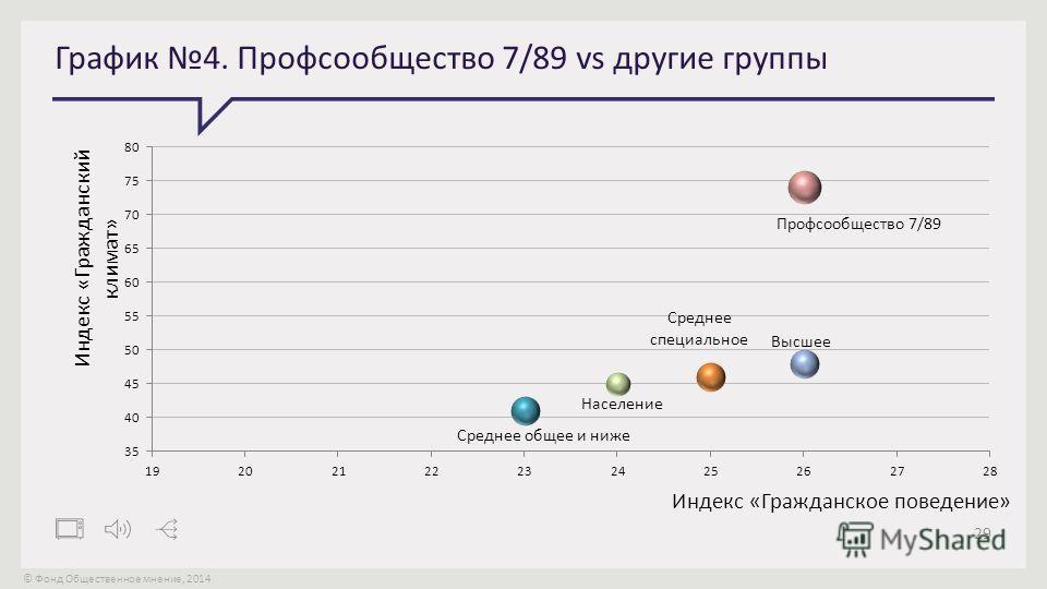 © Фонд Общественное мнение, 2014 29 График 4. Профсообщество 7/89 vs другие группы
