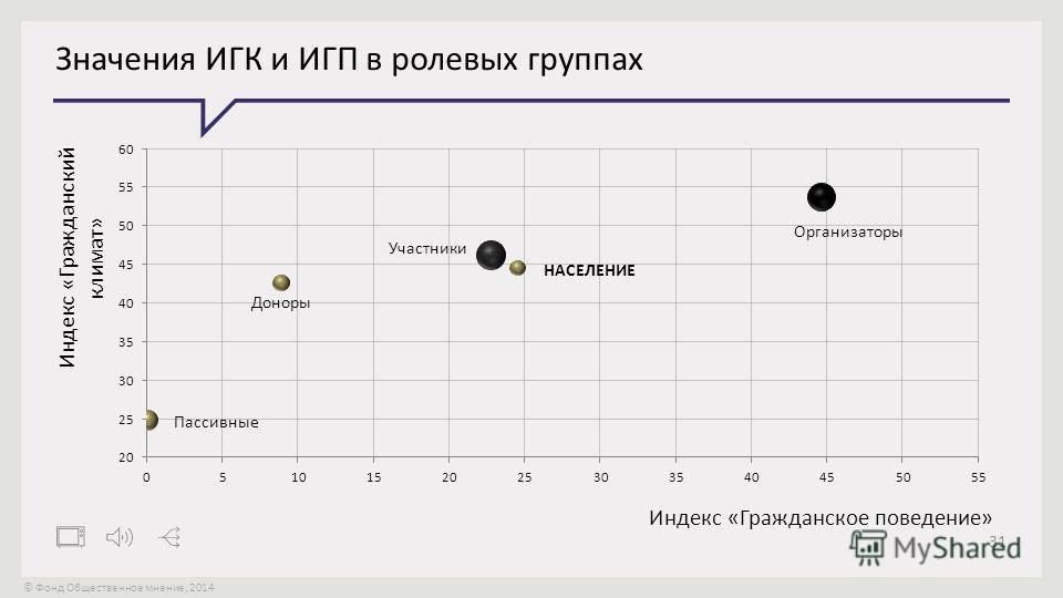 © Фонд Общественное мнение, 2014 31 Значения ИГК и ИГП в ролевых группах