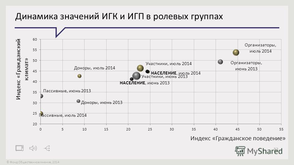 © Фонд Общественное мнение, 2014 32 Динамика значений ИГК и ИГП в ролевых группах