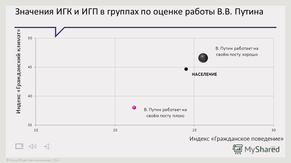 © Фонд Общественное мнение, 2014 33 Значения ИГК и ИГП в группах по оценке работы В.В. Путина