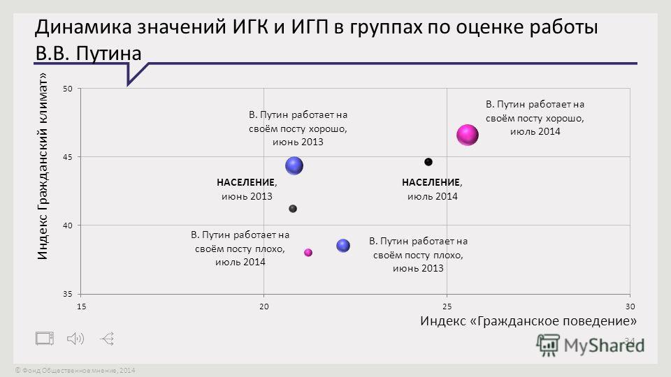 © Фонд Общественное мнение, 2014 34 Динамика значений ИГК и ИГП в группах по оценке работы В.В. Путина