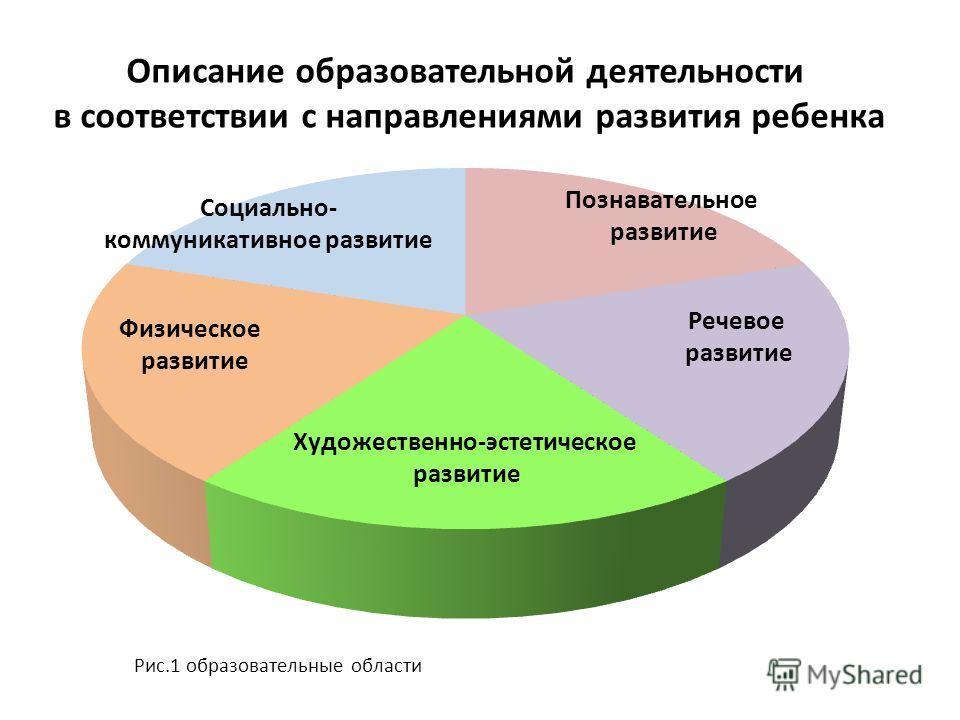 Описание образовательной деятельности в соответствии с направлениями развития ребенка Рис.1 образовательные области
