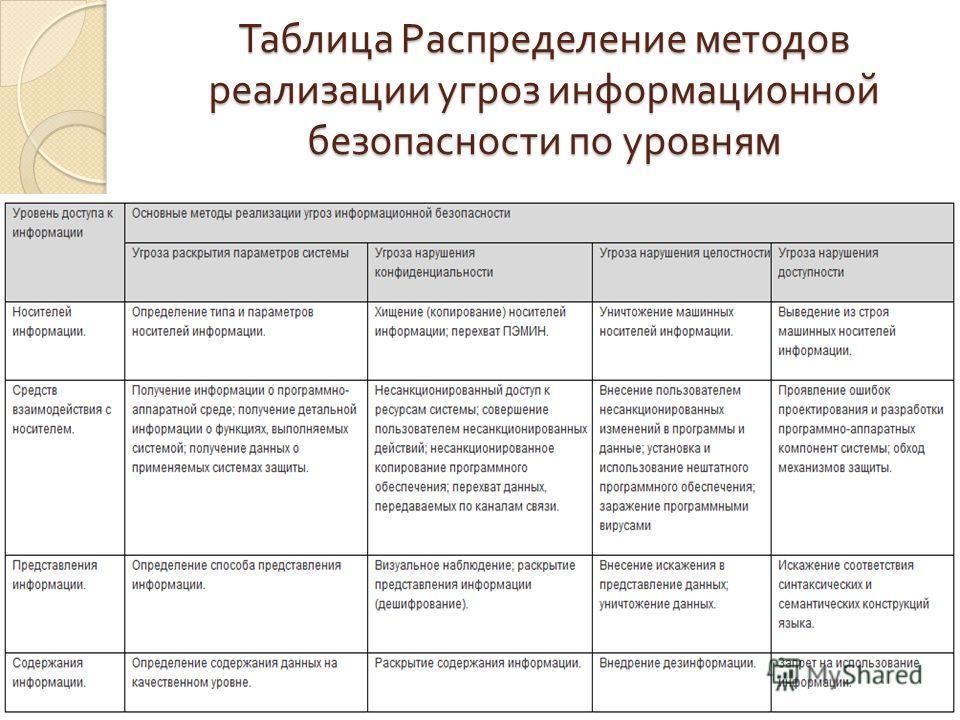 Таблица Распределение методов реализации угроз информационной безопасности по уровням