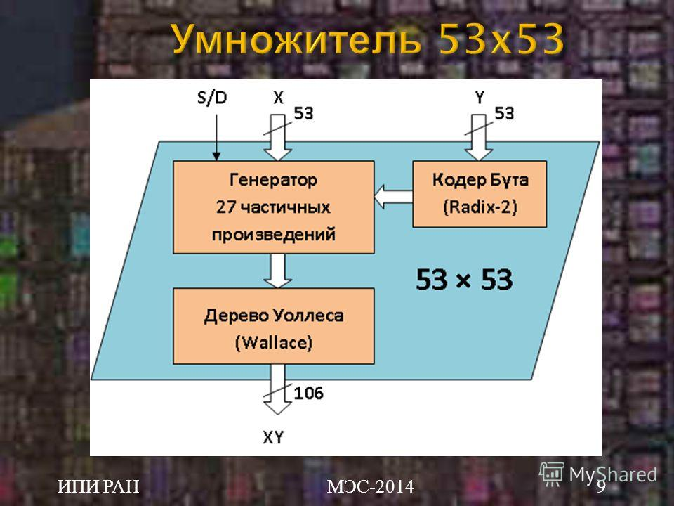 Умножитель 53x53 ИПИ РАН МЭС -20149