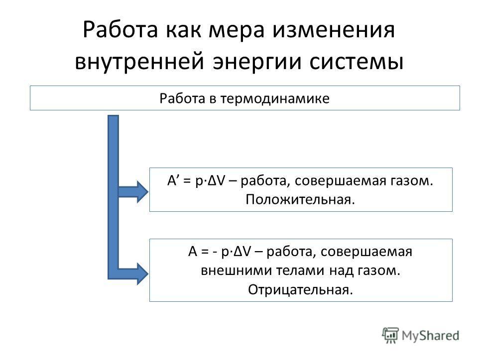 Работа как мера изменения внутренней энергии системы Работа в термодинамике A = pV – работа, совершаемая газом. Положительная. A = - pV – работа, совершаемая внешними телами над газом. Отрицательная.