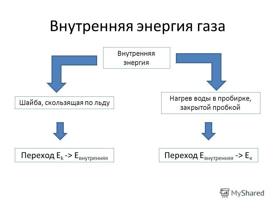 Внутренняя энергия газа Внутренняя энергия Шайба, скользящая по льду Нагрев воды в пробирке, закрытой пробкой Переход E k -> E внутренняя Переход E внутренняя -> E к