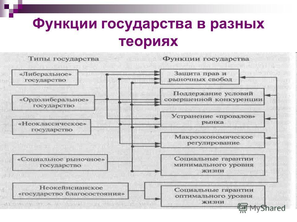 Функции государства в разных теориях