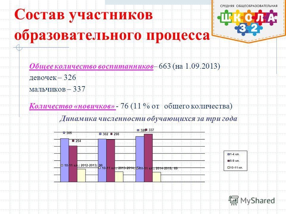 Состав участников образовательного процесса Общее количество воспитанников– 663 (на 1.09.2013) девочек – 326 мальчиков – 337 Количество «новичков» - 76 (11 % от общего количества) Динамика численности обучающихся за три года