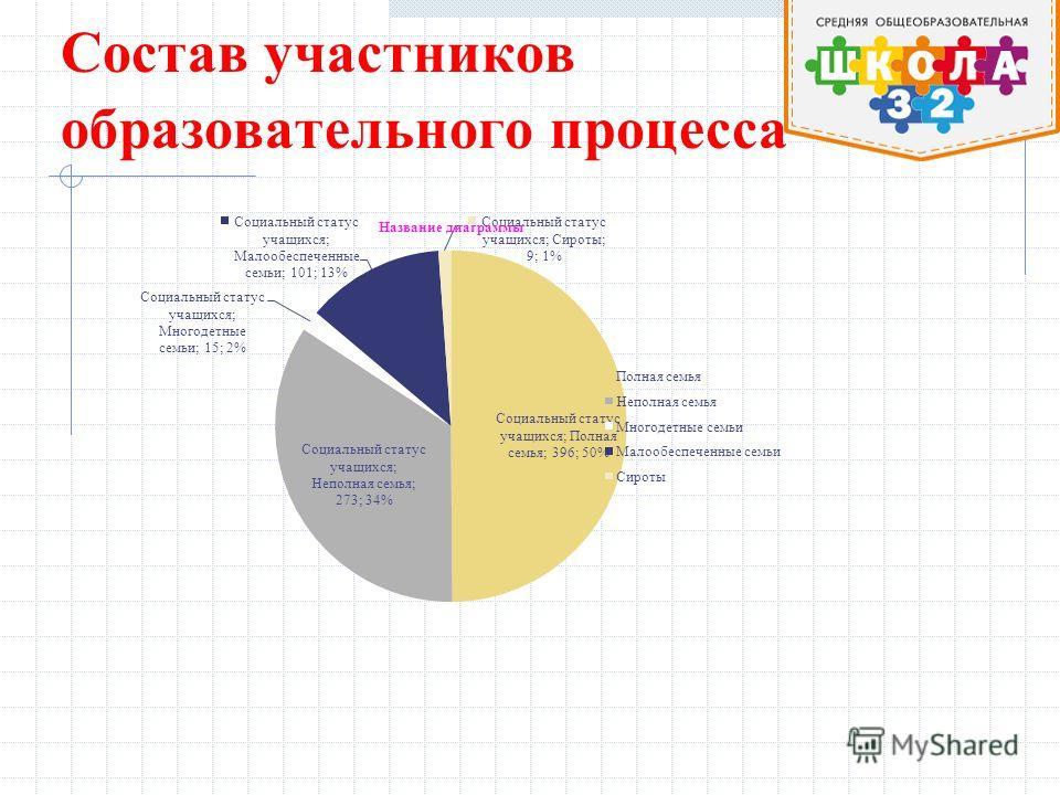 Состав участников образовательного процесса