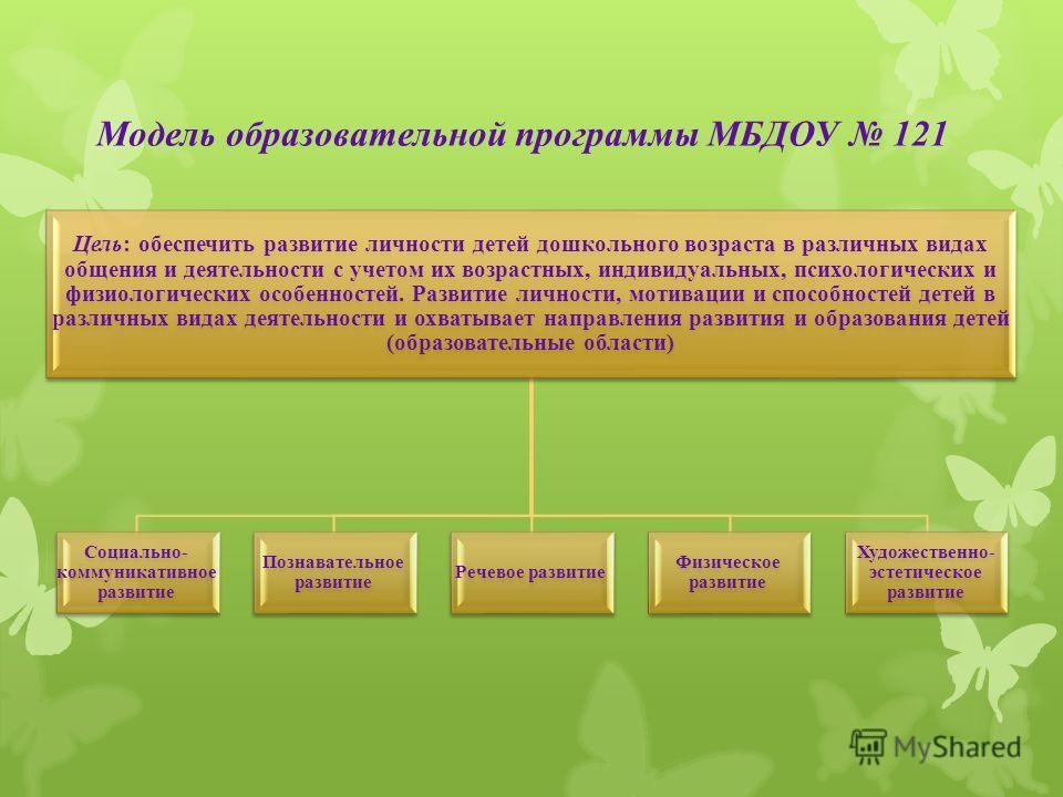 Модель образовательной программы МБДОУ 121 Цель: обеспечить развитие личности детей дошкольного возраста в различных видах общения и деятельности с учетом их возрастных, индивидуальных, психологических и физиологических особенностей. Развитие личност