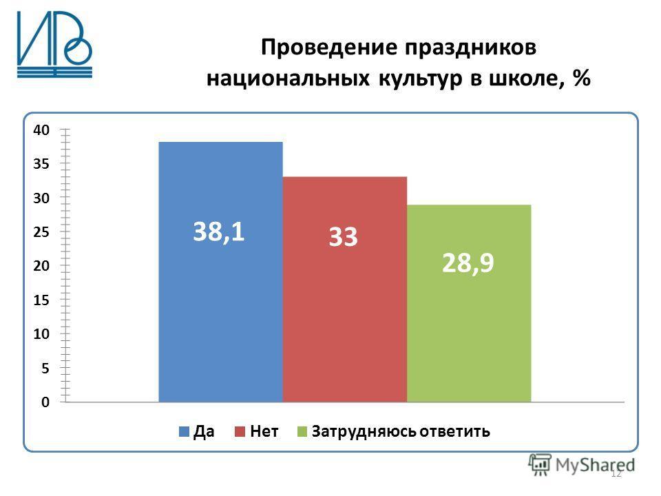 Проведение праздников национальных культур в школе, % 12