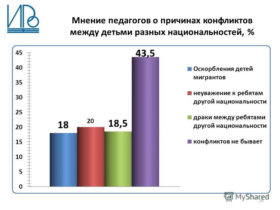 Мнение педагогов о причинах конфликтов между детьми разных национальностей, % 16